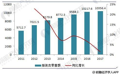 2018内衣市场行情_2018年中国服装行业现状分析与前景预测细分市场具有较大深耕价值