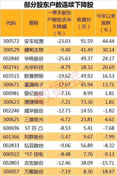 股东连降4.18表_副本