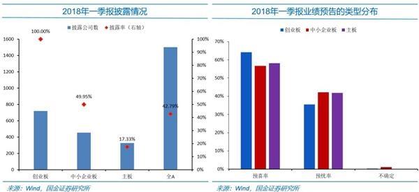 """李立峰:创业板季度业绩结构性回升 以""""大""""为美"""