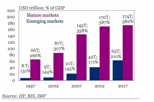 重庆时时彩怎么玩:全球债务总额达到164万亿美元!全球央妈该如何应对