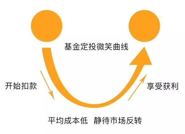 北京快乐8玩法上中下盘:Fund_fixed_investment_income_did_not_meet_expectations?_Your_regular_casting_game_should_be_upgraded