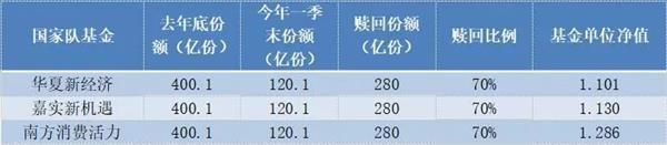 金沙娱乐上全博网:三只国家队基金1季报出炉:份额首度缩水_仓位被动上升