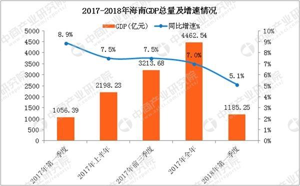 gdp增速_2018年农业gdp