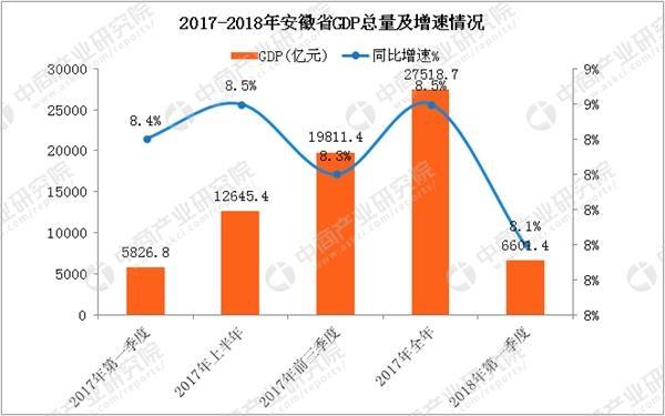 2018安徽省gdp_2018年一季度安徽省经济运行情况分析:GDP同比增长8.1%附图表