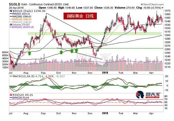 白银黄金比率趋势尚未改变,谨慎看待通胀交易-图表家