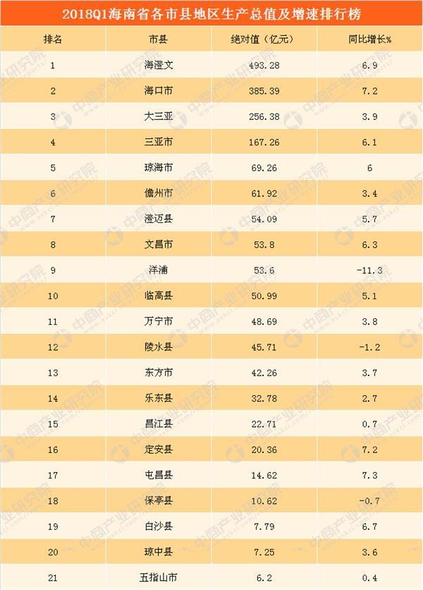 2018年城市gdp_2018年中国城市GDP排行榜2018全国31个省一季度经济成绩单