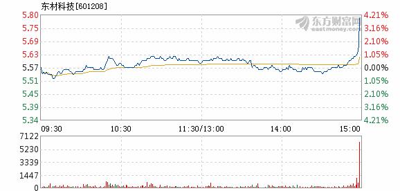东材科技4月23日快速上涨
