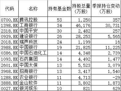 """工行H股被沪港深基金""""哄抢""""一季度基金南下仍旧热情不断"""