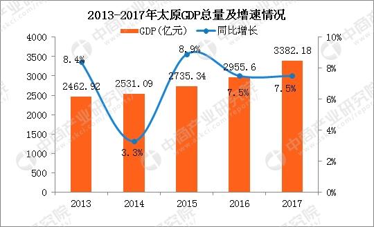2017太原gdp_2017年太原统计公报:GDP总量3382亿常住人口增加3.53万附图表