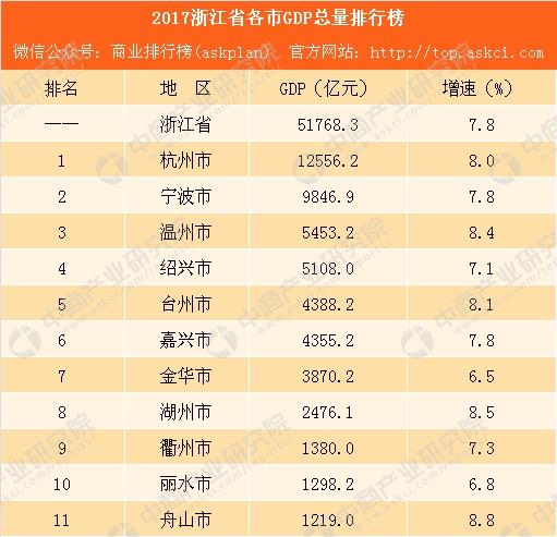 2017各市gdp_江西各市gdp排名2017年江西各市gdp排行榜