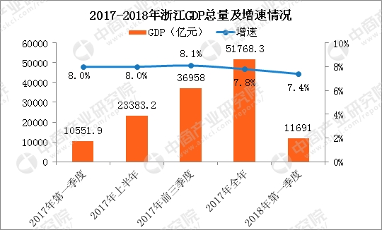 gdp增速_2018年浙江gdp