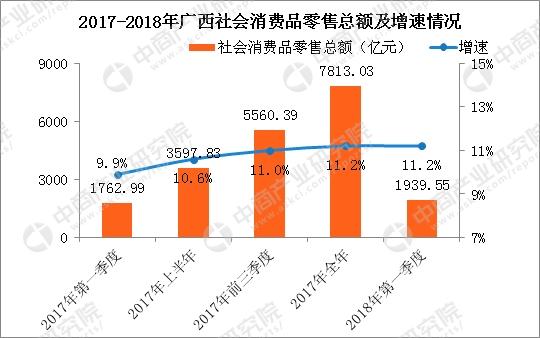 2018年一季度广西经济运行情况分析:GDP同比