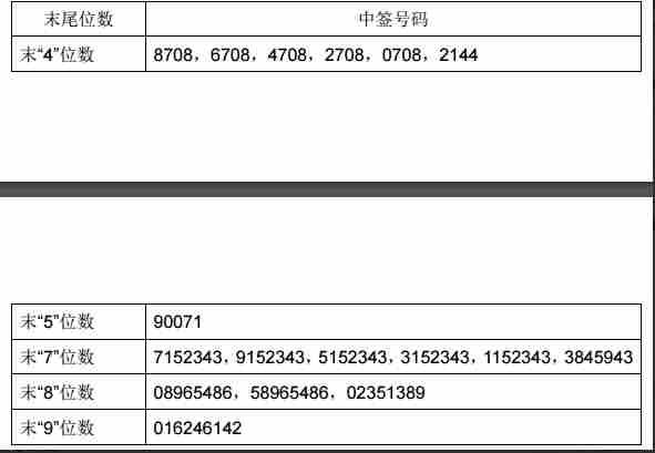 药明康德中签号603259 共有93779个