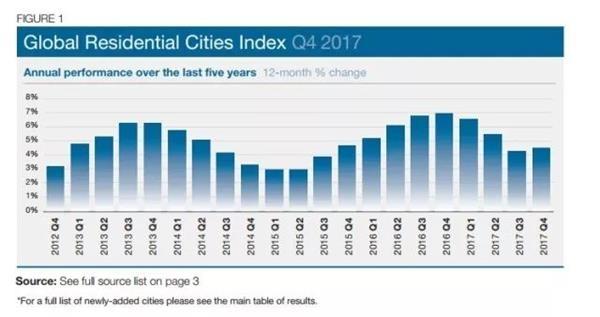 全球楼市涨幅榜出炉!中国城市排名下滑 涨幅第一的居然是它