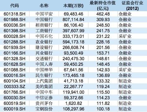 """五大类""""国家队""""最新投资动向全梳理:哪些股票被舍弃 哪些个股受追捧?"""