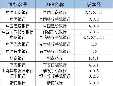 全国性银行手机银行评测:哪家银行App启动最耗内存?