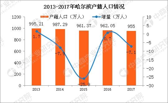 2017哈尔滨gdp_2017年哈尔滨统计公报:GDP总量6355亿户籍人口减少7.1万附图...