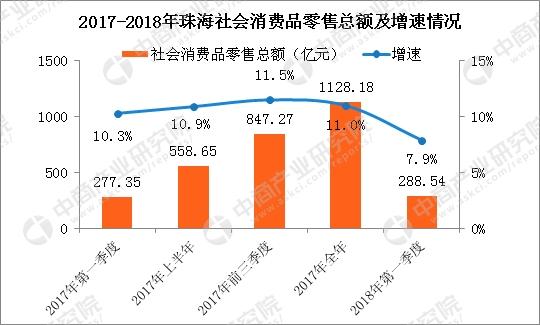 平安彩票正规吗:2018年一季度珠海经济运行情况分析:GDP同比增长8.8%(附图表)