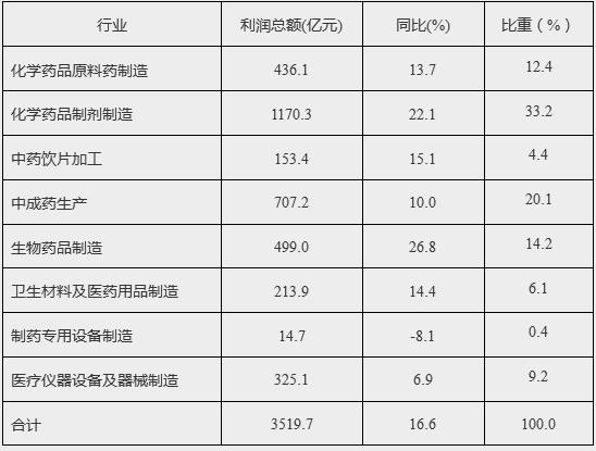 北京快3专家预测推荐号:发改委:2017年医药产业经济运行分析(附图表)