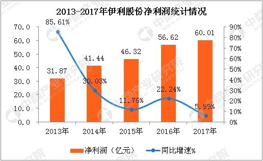 平安彩票正规吗:三张图看懂2017年伊利股份业绩:全年净利润突破60亿元