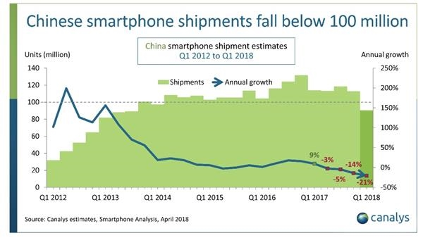 中国手机市场一季报显示智能手机出货量同期下滑