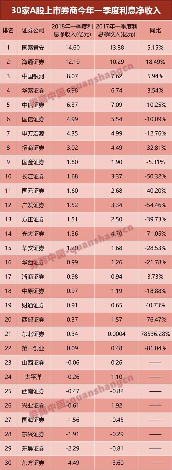 澳门赌博电子游戏:30家上市券商一季度12大榜单:中信国君华泰最赚钱