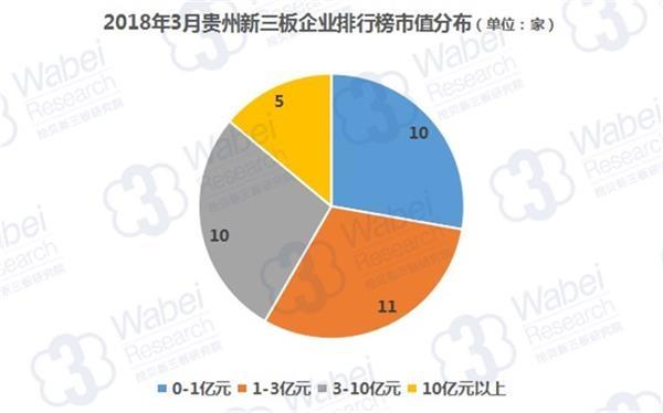 2018年3月贵州新叁板企业排行榜市值散布匹(剜贝新叁板切磋院制图)