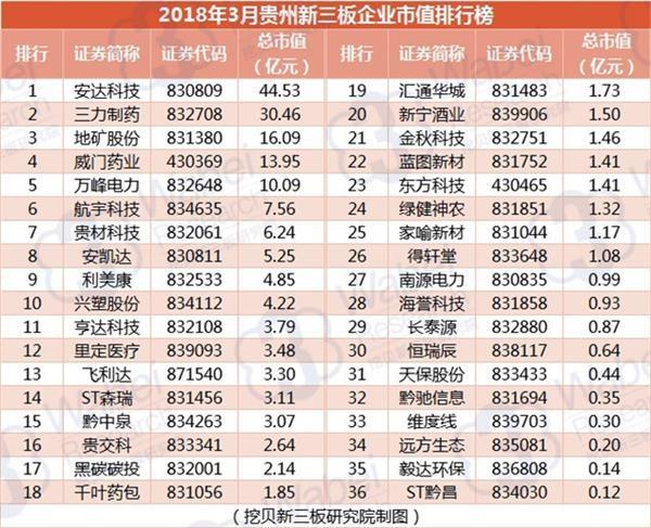 2018年3月贵州新叁板188bet排行榜(剜贝新叁板切磋院制图)