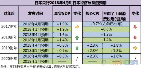 日本央行上调2018财年和2019财年GDP预测