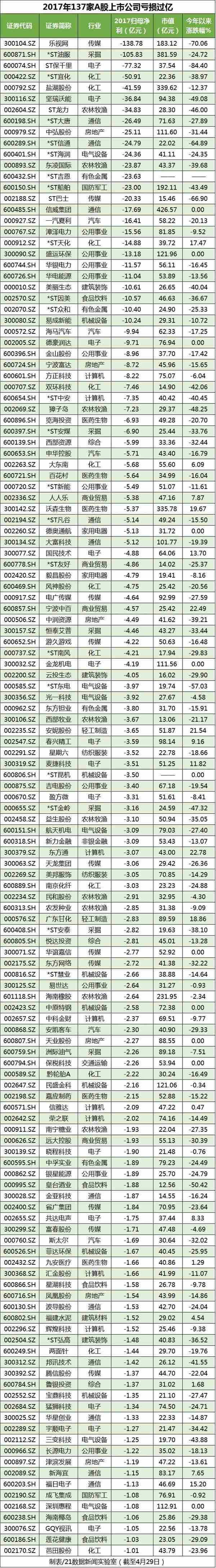 """重庆时时彩手机版本:各行业""""亏损王""""曝光!还有这38家公司连续两年隐形亏损"""