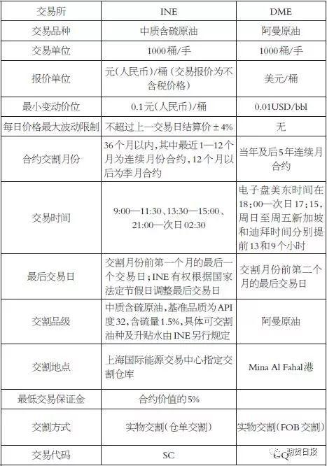 表为INE与DME原油期货标准合约