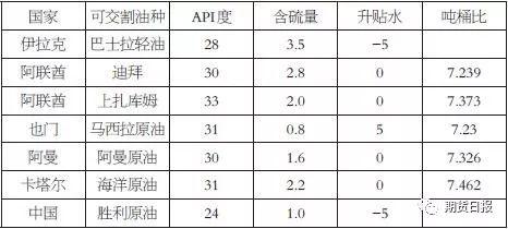 表为INE可交割油种、品质及升贴水标准