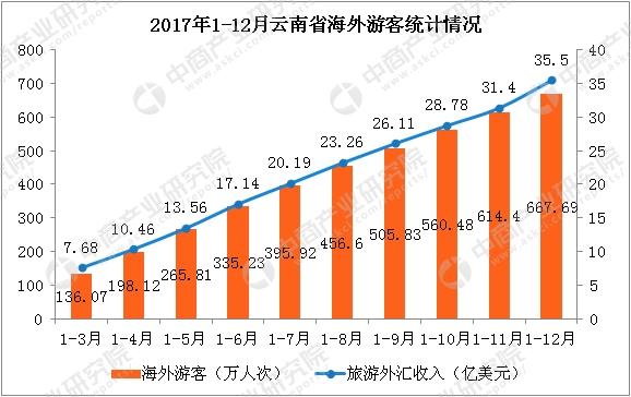 云南省人口数量_云南省历年高考人数统计 2018年考生数首次突破30万 图
