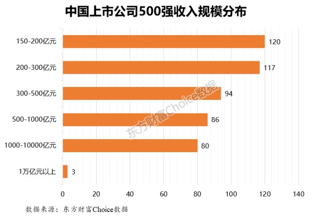 2017年中国上市公司500强榜单出炉!你们家公司排第几?