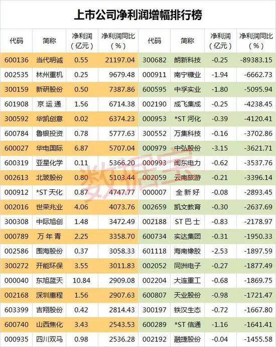 81股中期业绩预增超50%