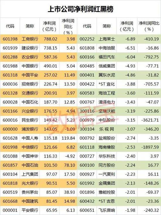 一季报<a href=/gupiao/600136.html  class=red>当代明诚</a>净利润增幅最大
