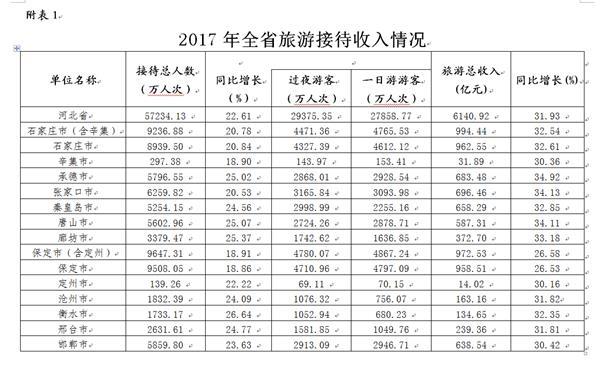 pk10一天稳赚5000:2017年河北省旅游业经济数据统计:全年收入增长31.93%(图表)