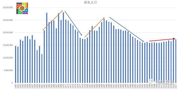 当前人口趋势下 投资机会在哪里?