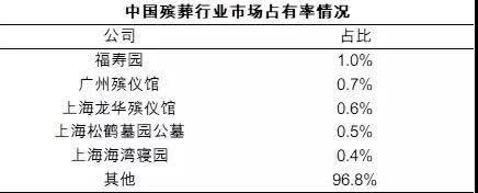 """新加坡金沙会娱乐城:起底福寿园:""""死人财""""毛利高达80%_土地成本几乎为0"""