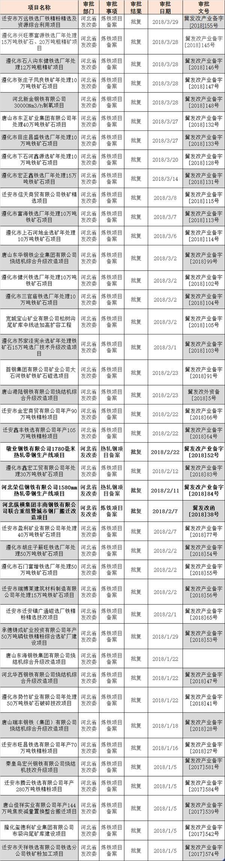 河北省一季度批复近40个炼铁项目备案