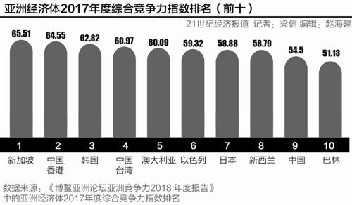 """""""贸易战""""阴云笼罩下 博鳌亚洲论坛即将举行 重要改革措施宣布"""
