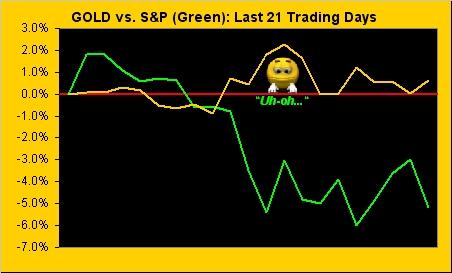 再看過去三週黃金和白銀的走勢,Baillie表示,黃金市場總是似漲非漲,而白銀市場則很難突破上行阻力水平。