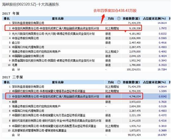 惊叹!去年押雄安今年押海南成泉资本又火了 还买了大量次新和军工