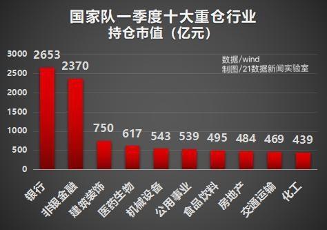 国家队最新投资路线曝光!揭秘十大重仓股(名单)