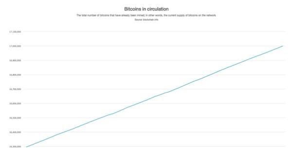 80%比特币已被挖出,剩下20%还需挖一个世纪