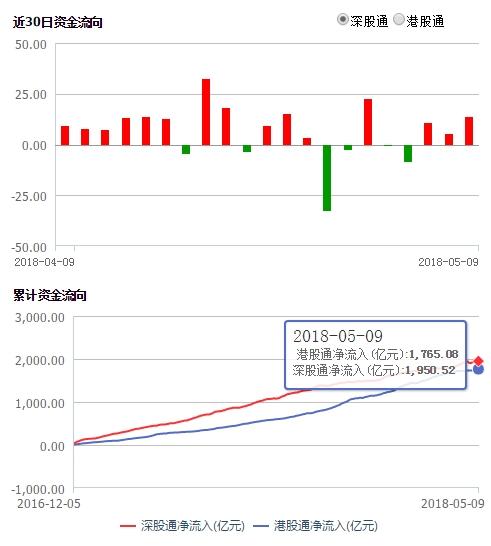 幸运飞艇下注网:A股下月正式入摩_北上资金、QFII最爱这些股