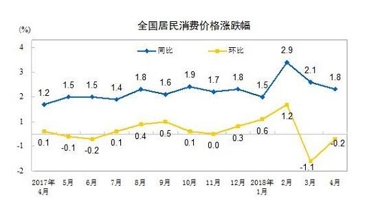 买彩票的正规网站:统计局:4月份CPI同比上涨1.8%_蛋类价格上涨14.9%