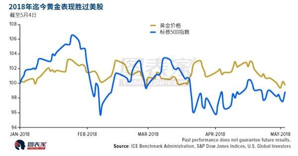 中国和印度需求前景看好 5月做多黄金好季节