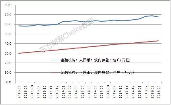 澳门金沙线上娱乐:中国人手里的净存款较去年同期减少逾2万亿_加杠杆买房势头减弱