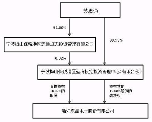 之后,蓝海投控派出1988年出生的王皓担任上市公司董事长,但迄今未对东晶电子实施任何实质性改造。